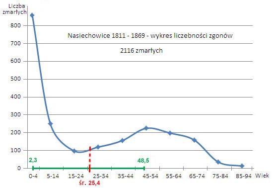 Śmiertelność w parafii Nasiechowice, źródło: http://www.jakubas.pl/genealogia/Dlugosc-zycia_XIX-w.htm